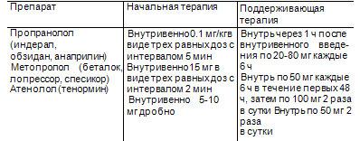5.2. Применение бета-адреноблокаторов
