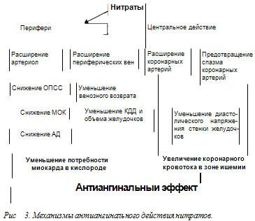 1.-1.1 Лечение антиангинальными средствами