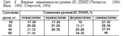 3.5.2.Сравнительная характеристика эффективности гиполипидемических препаратов