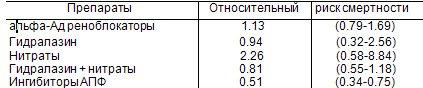 6.4.5.    Влияние ингибиторов АПФ на выживаемость больных