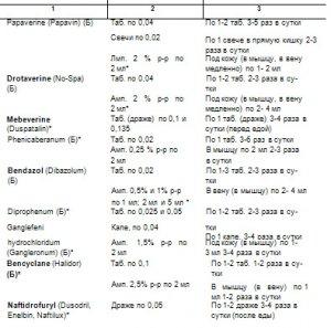 Табл. 45. Спазмолитические средства разных групп