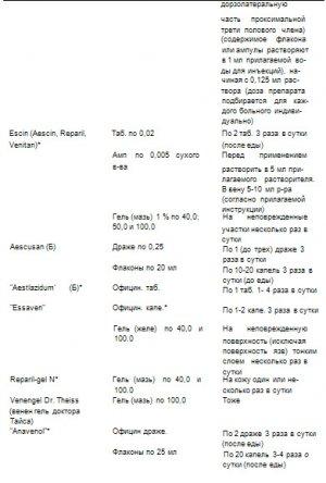 Табл. 44. Средства для нормализации локального кровотока