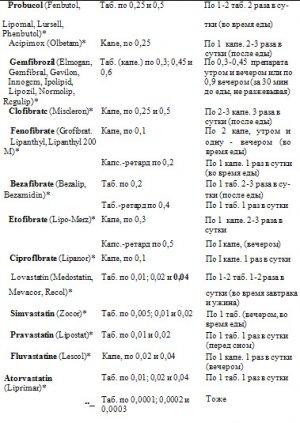Табл. 46. Гиполипилемические средства