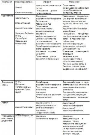 Взаимодействие диуретиков с другими лекарственными средствами