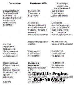 6.4.7.  Новые возможности воздействия на ренин-ангиотензиновую систему