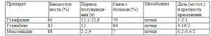 Антигипертензивная терапия: ингибиторы АПФ и бета -, альфа-адреноблокаторы. Часть 2.